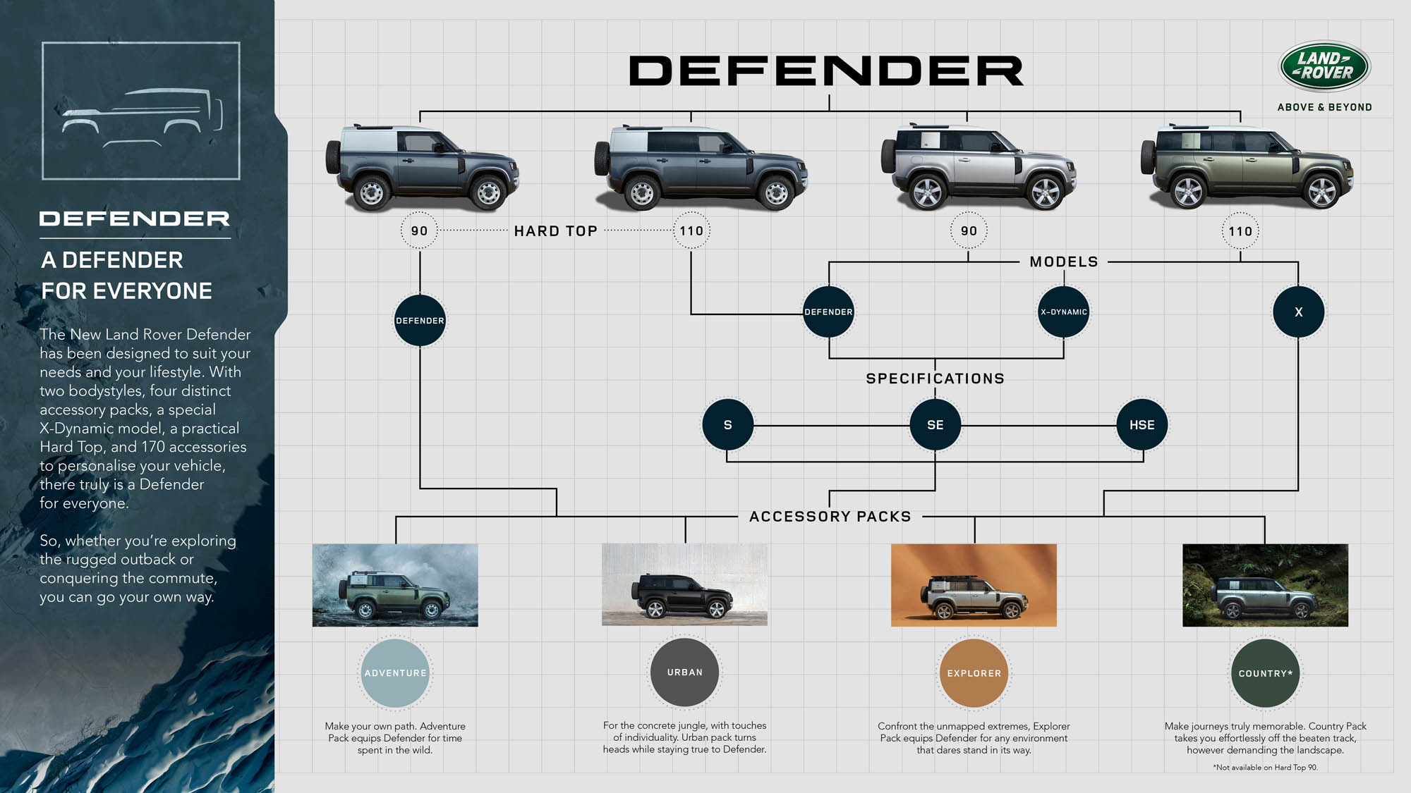 Land Rover Defender 90 2021 - Panorama Motor